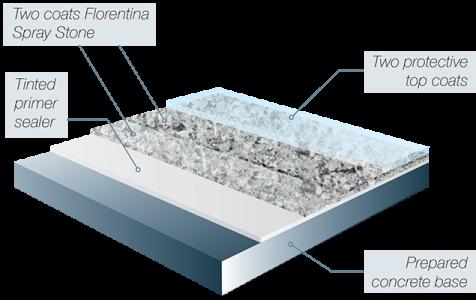 CCS Florentina Spray Stone Flooring System