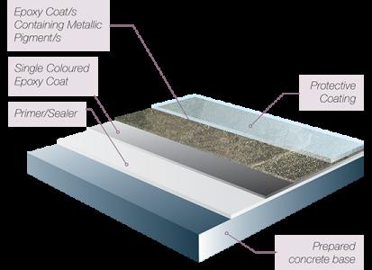 CCS Metallic Epoxy Flooring System