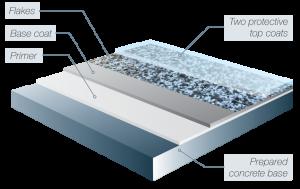 CCS Galaxy Flake Epoxy Flooring System